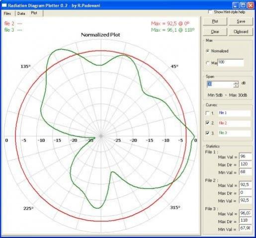 Antenna Radiation Diagram Plotter 104 Free Download