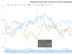 AnyStock Stock and Financial JS Charts 8.1.0 Screenshot