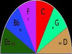 Circle of Fifths Chart! 1.0 Screenshot