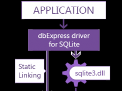 dbExpress Driver for SQLite 3.9 Screenshot