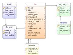 DbSchema 7.6.3 Screenshot