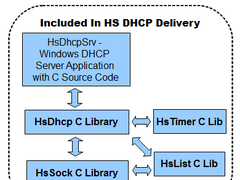 HS DHCP C Source Library 1.2 Screenshot