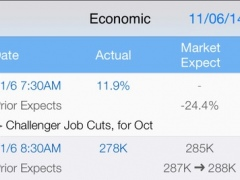 Market Economic Events Calendar : Event with Market Expect and Actual, Live News, and Real Time Quote + Chart + Watchlist 1.1.0 Screenshot