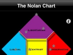 Nolan Chart 1.0 Screenshot