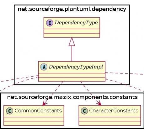 plantuml-dependency 1.0.0 Free Download