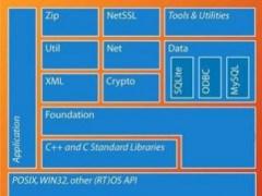 POCO C++ Libraries 1.4.1 Screenshot