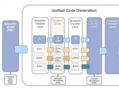 Unified Code Generation  Screenshot