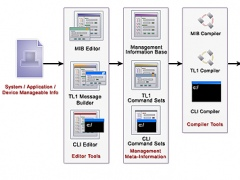 WebNMS Agent Toolkit C Edition 6 Screenshot